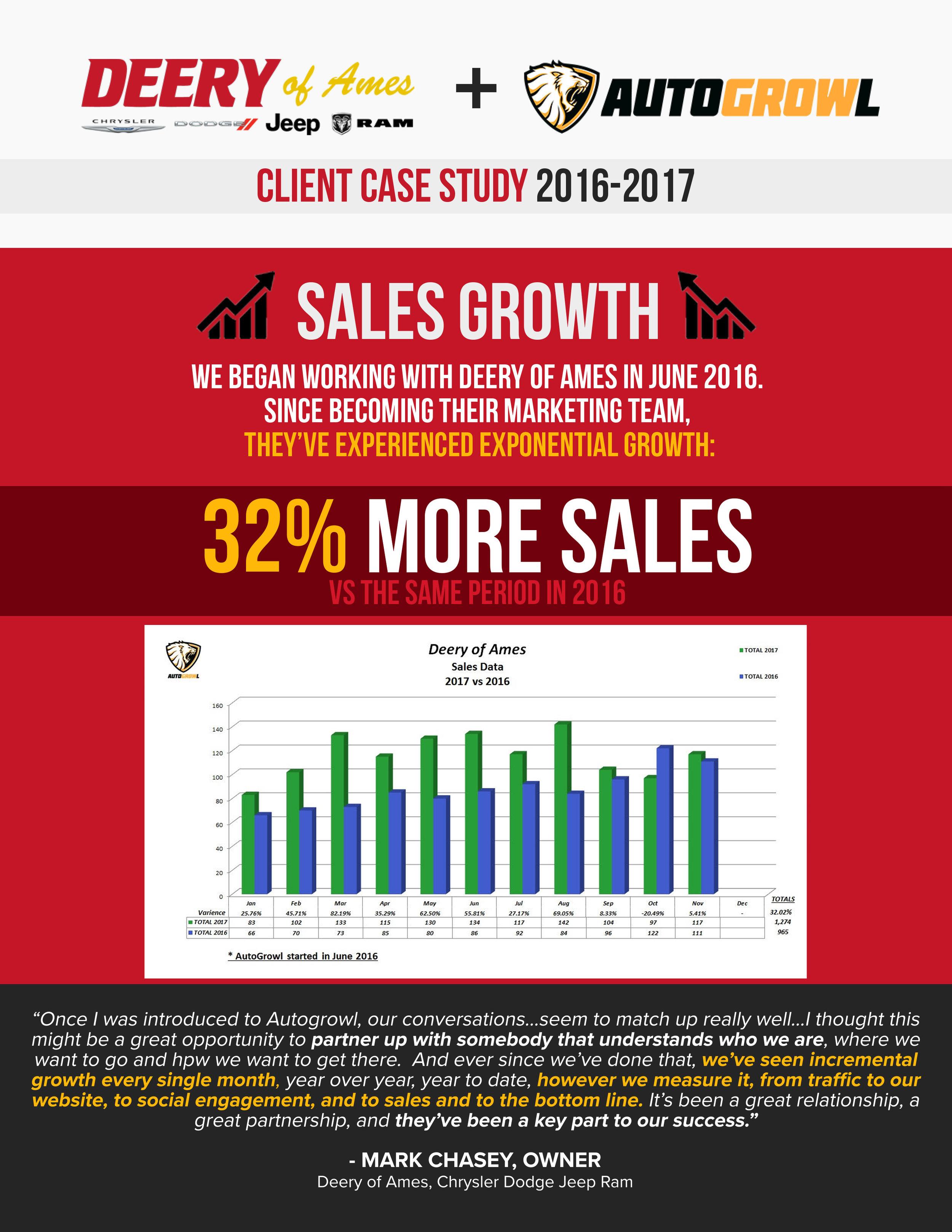Autogrowl_DeeryAmesCaseStudy_Sales.jpg