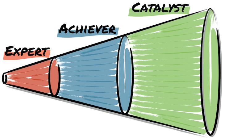 Leadership Agility Development Model