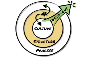 MODULE 2: Agile Organizations