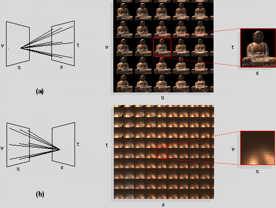 (light field example, from  https://graphics.stanford.edu/projects/lightfield/  )