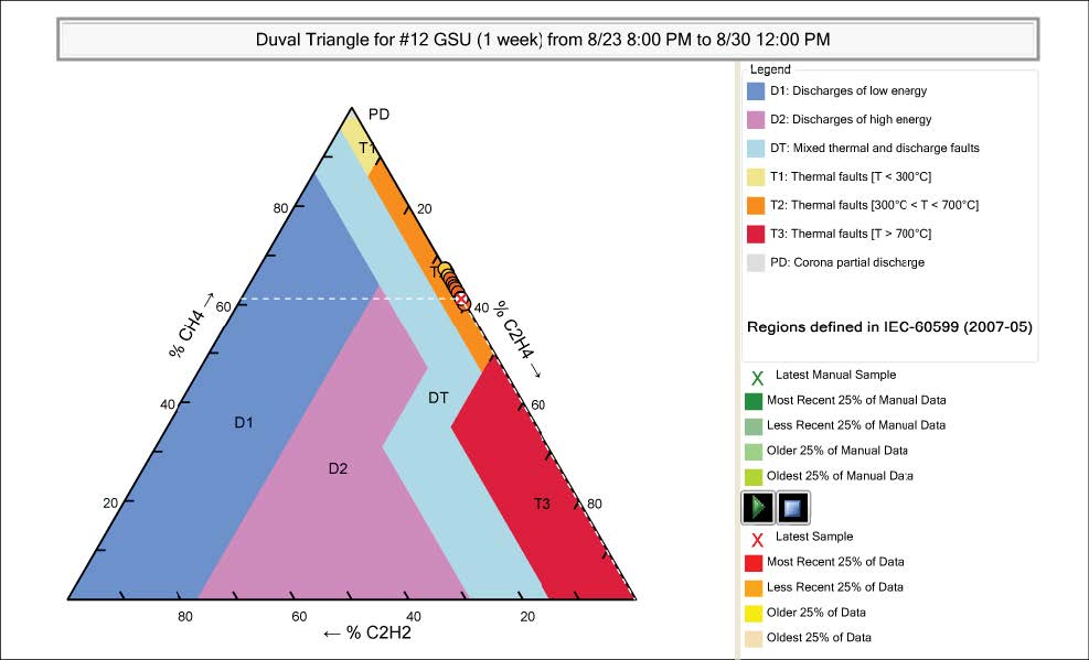 Serveron TM8 DGA Monitor Duval Triangles.jpg