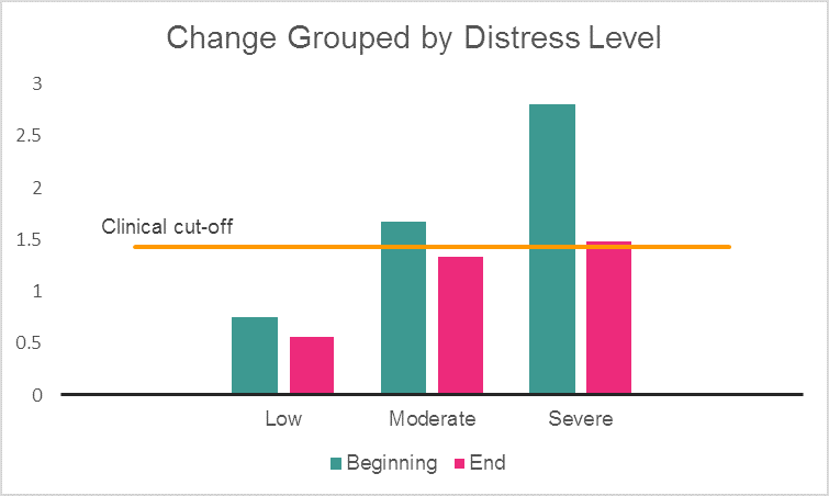 We were pleased to see that those who started with the most severe distress saw the biggest reduction (47%), while the 'low' and 'moderate' groups also saw significant improvements in their distress levels, with both ending below the clinical cut-off point.