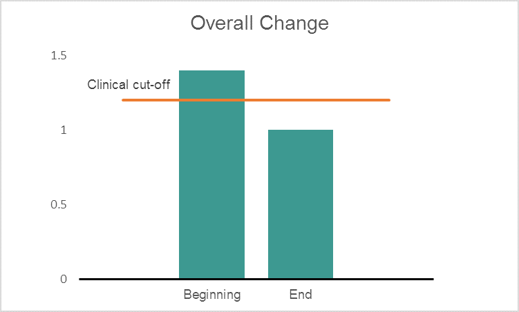 Overall have seen our average counselling client move from a clinical level of distress to a non-clinical level of distress, with an average reduction of 32%.