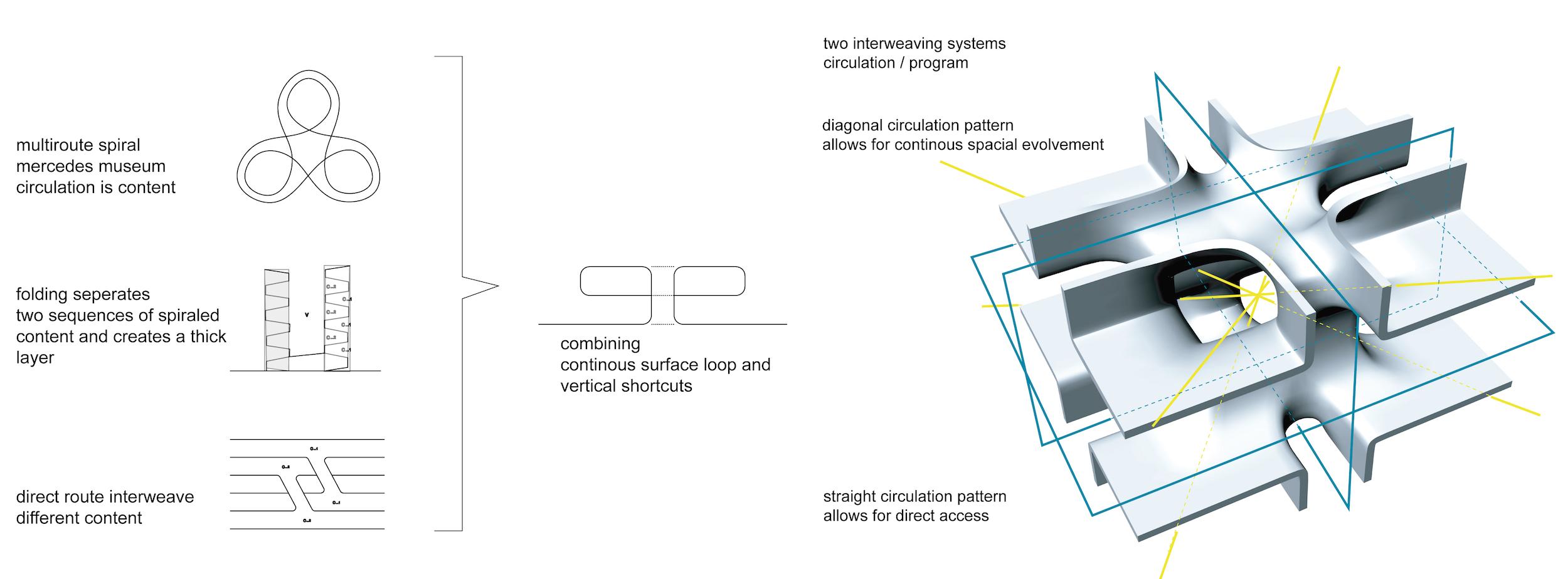 Organisation prinziple of the spatial knot prototype