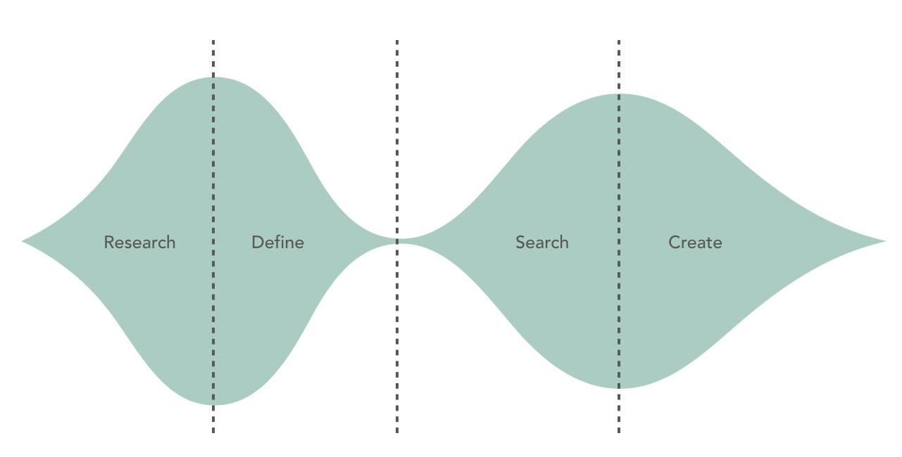 Idea space in a design project