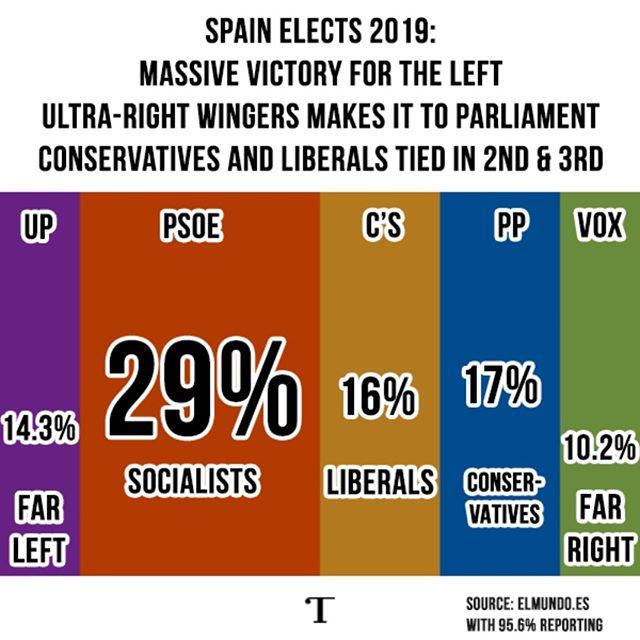 #Spain #España #Elecciones2019  #Elecciones @realtribunamag