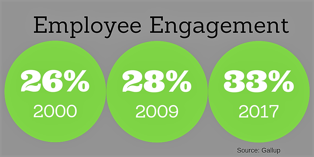 Engagement: Only Slight Improvements Since 2000