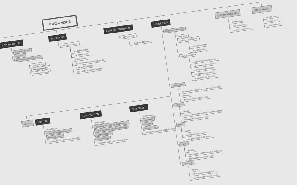 SITEMAPPING MAIN BUSINESS CONTENT