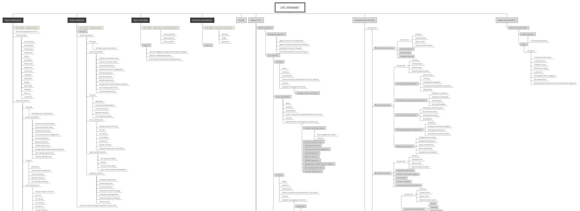 DTC-Intranet-FullExtend.jpg