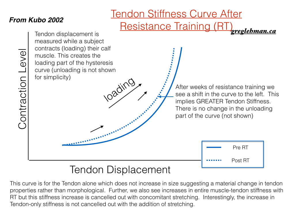 stretching and RT curves of stress strain.002