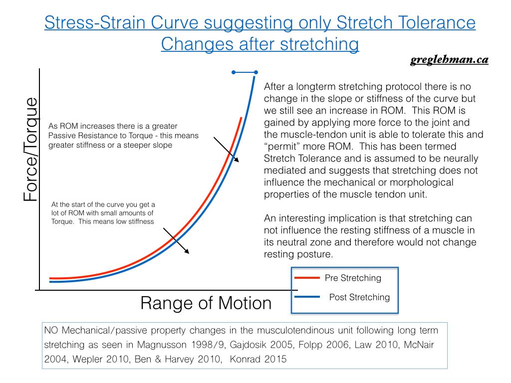 stretch tolerance