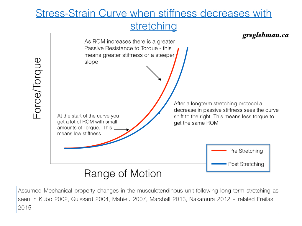 a shift in the curve