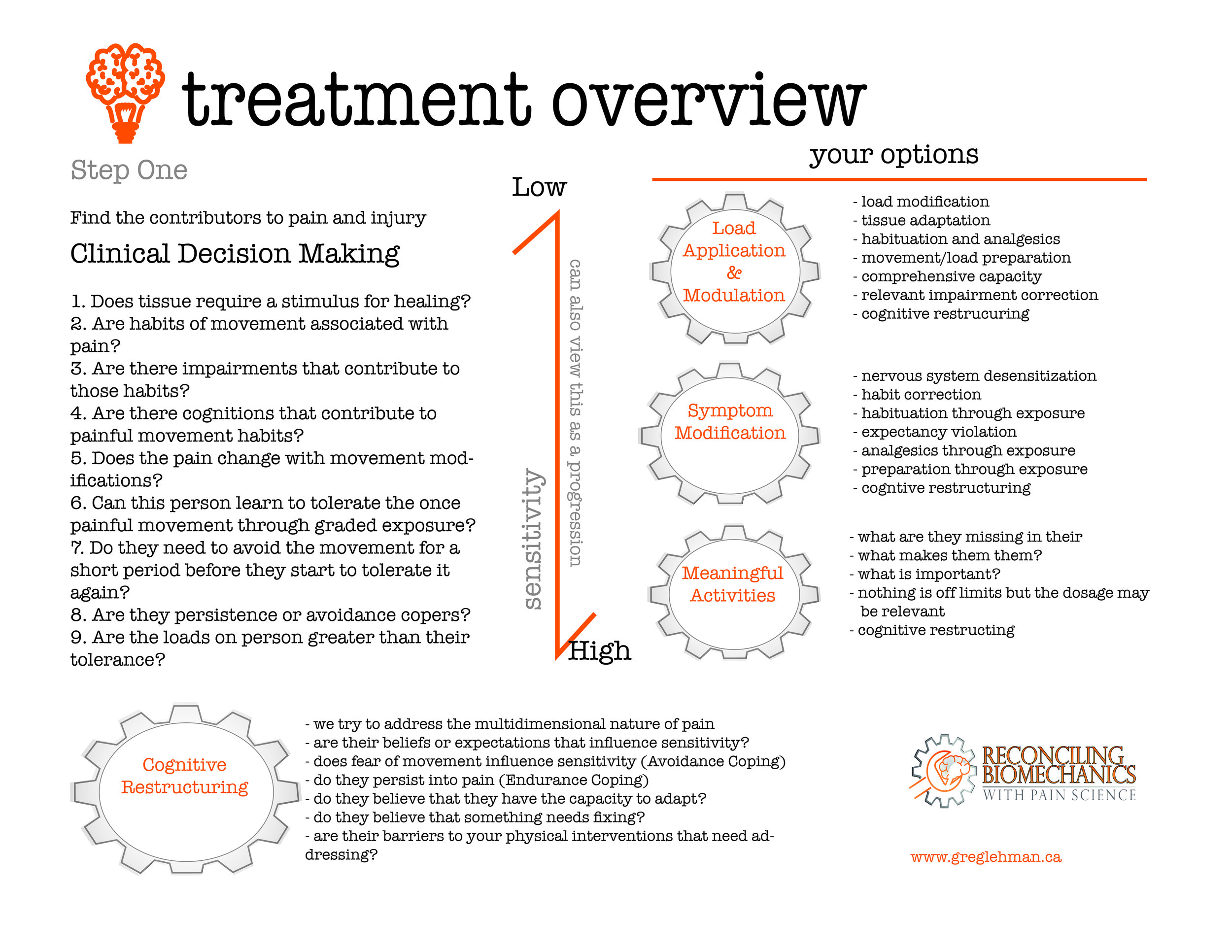 treatment overview details and CDM .jpg