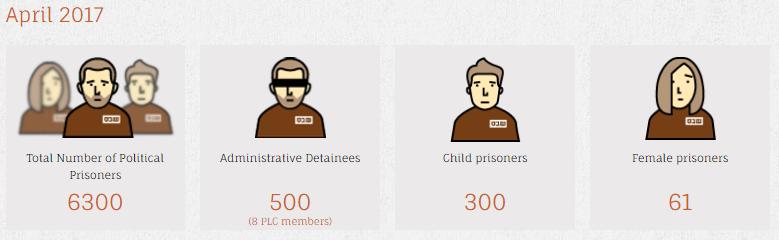 STATISTICS on Palestinian prisoners, via  Addameer  >>