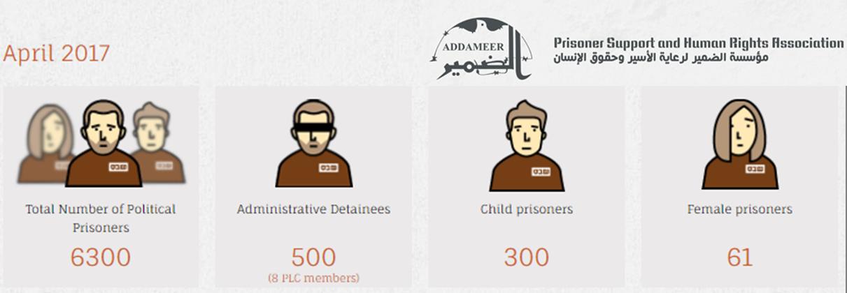 Latest statistics on Palestinian prisoners, via Addameer >>
