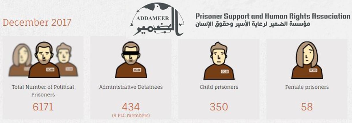 addameer-stats-website.png