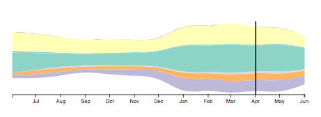 chart-streamgraph.png