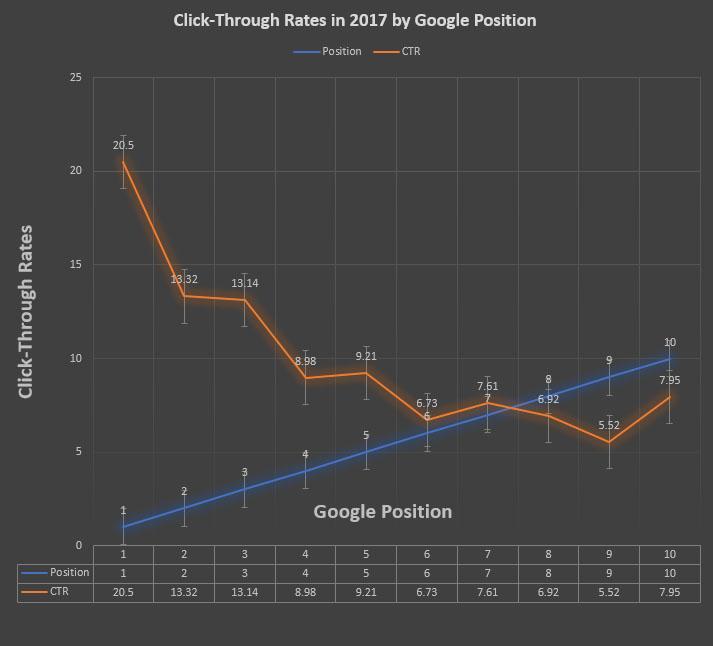 Ranking vs. CTR -