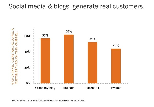 customer-acquisition-blogging-and-sm-2.jpg