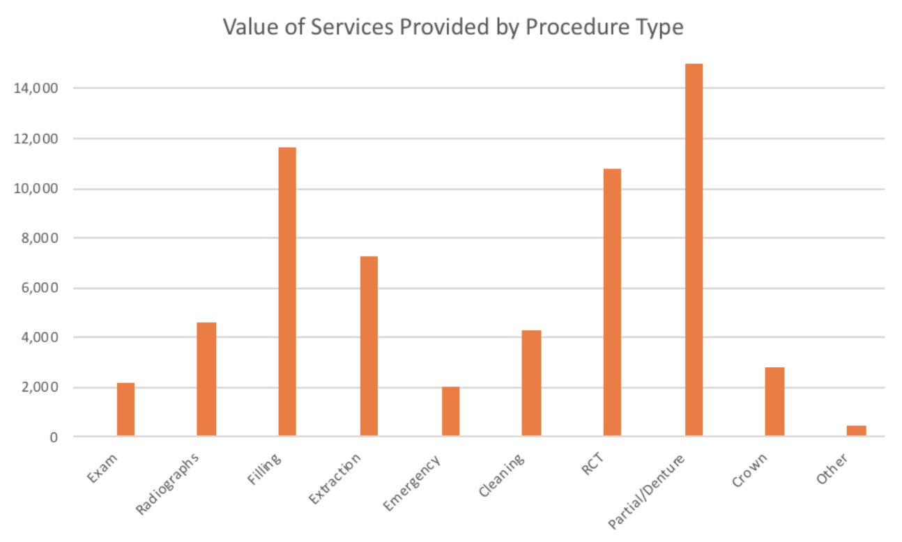 Value of Services