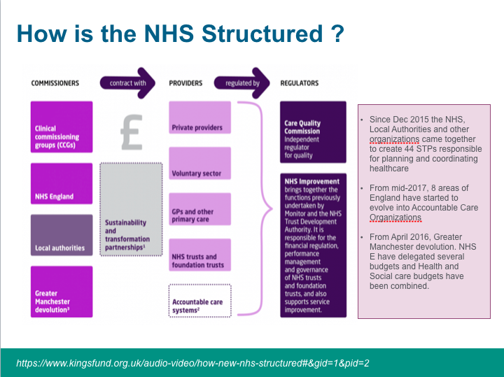 How is the NHS Structured ?