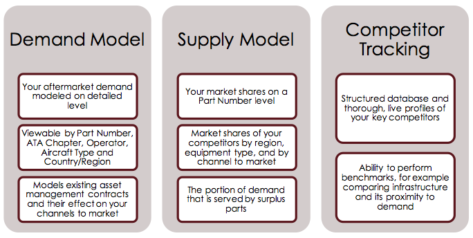The core components of Merxcell's aftermarket competitive intelligence solution