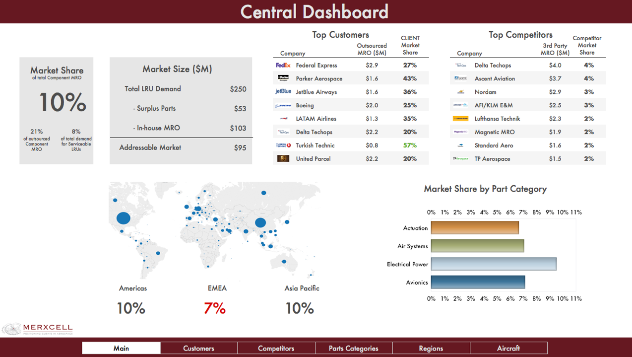 Example of a central dashboard (NOTE: Most numbers on this image are made-up for demonstration purposes, and don't represent actual market conditions)