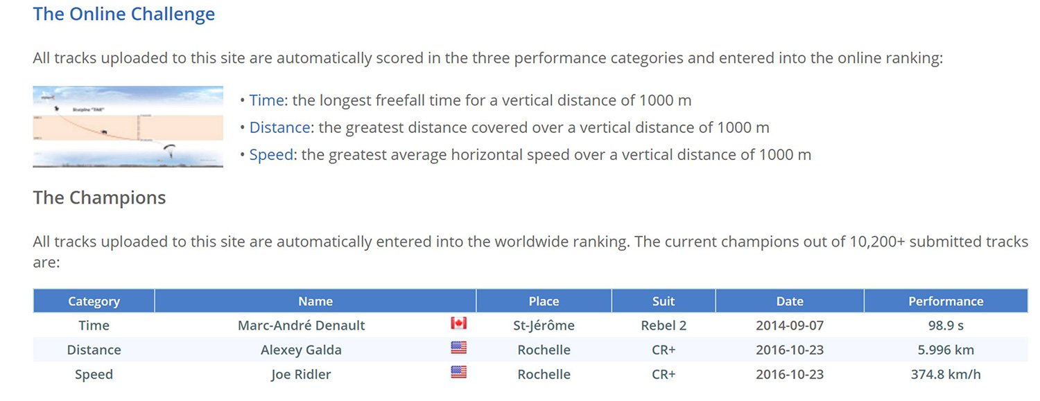 Paralog Performance Competition - World Records