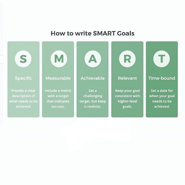 "Hi hi hi! I'm sharing this rendition of a SMART goal chart from a site called @perdoo (there are many versions). I use this whenever I want to set a goal for myself. One thing some people use instead for the A is ""accountable"" meaning it's good to have  a person you check in with regularly regarding your goal. The two  key factors for sticking with my goal are the 📏 and ⏰ aspects of this methodology. I love to use my #bujo to write down my smart goal (I use the Jewish new year) and then record the actions associated with that goal every day. I also will modify the goal numerous times to make it more or less specific as needed. . . . #newyear #newyeargoals #2019  #smartgoals #bulletjournal #getorganized #organizing #organized #organizedlife #organizetheworld #professionalorganizer  #seekthesimplicity #simplifylife  #deskorganizing"