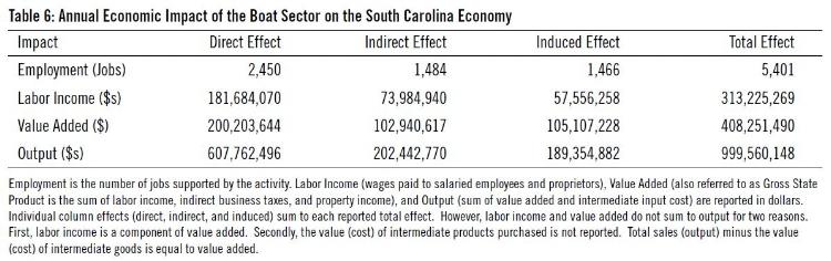 http://dnr.sc.gov/economic/index.html