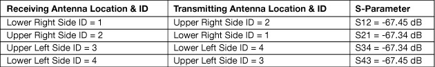 Table 1: S-Parameter output between transceivers on the same side of the aircraft.