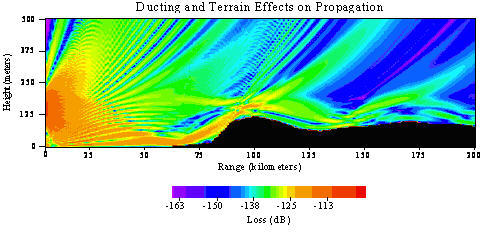 Sample Results Showing Effects of Terrain Shadowing and Atmospheric Ducting