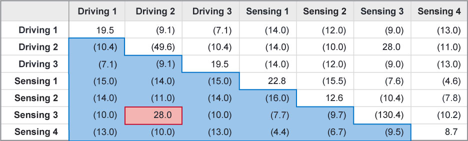 Table 2: Change in mutual-capacitance between loaded and unloaded case (fF).