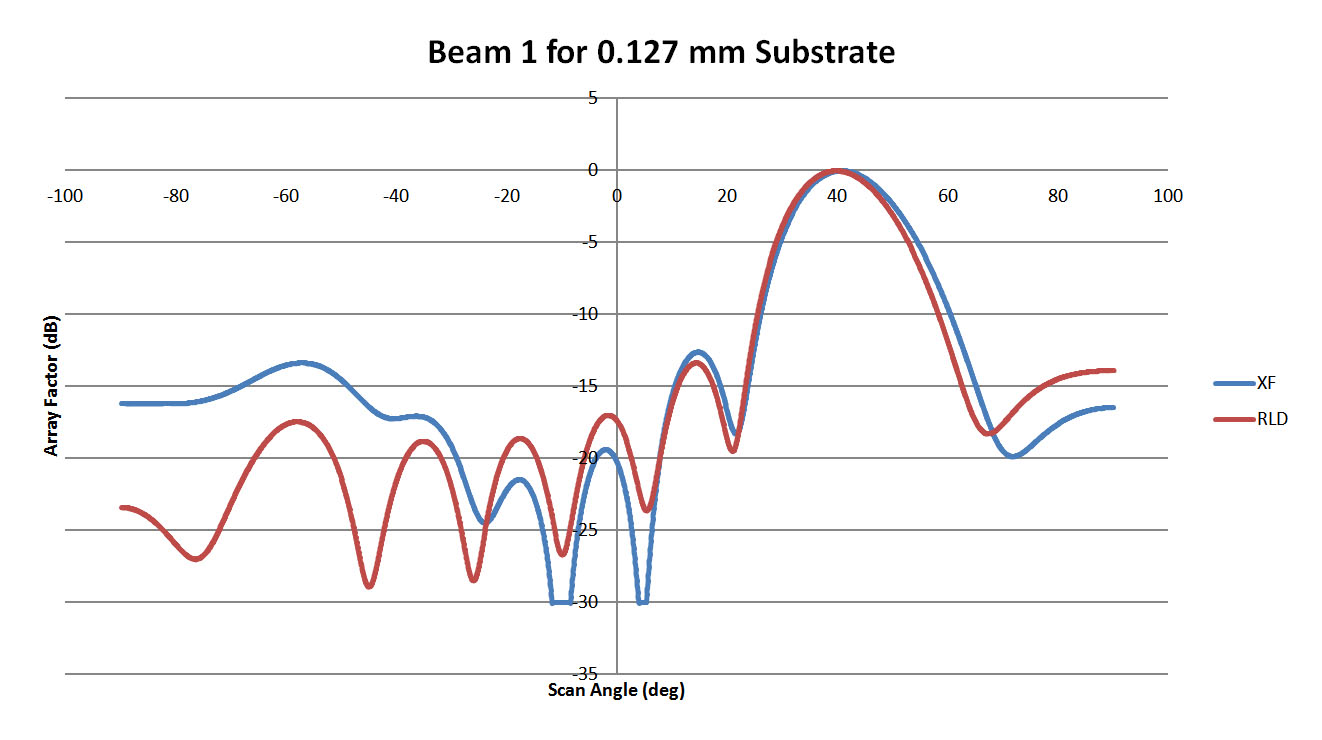 Figure 4: This plot shows the pattern for Beam 1 of the 0.127 mm substrate lens of Figure 3. The correlation between RLD and XFdtd is moderate.