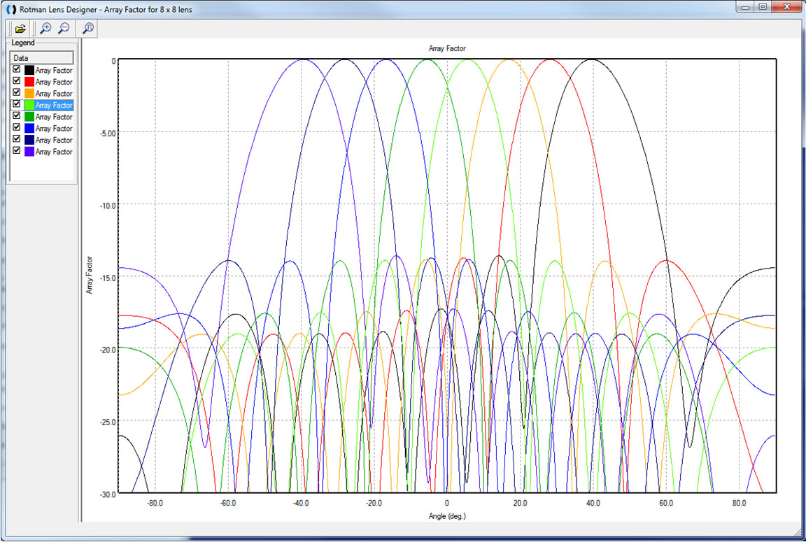 Figure 2: This is a plot of the 8 beams produced by the lens of Figure 1 in the RLD software. The maximum scan angle of the beam is +/- 40 degrees which is generated by ports 1 and 8 on the input side