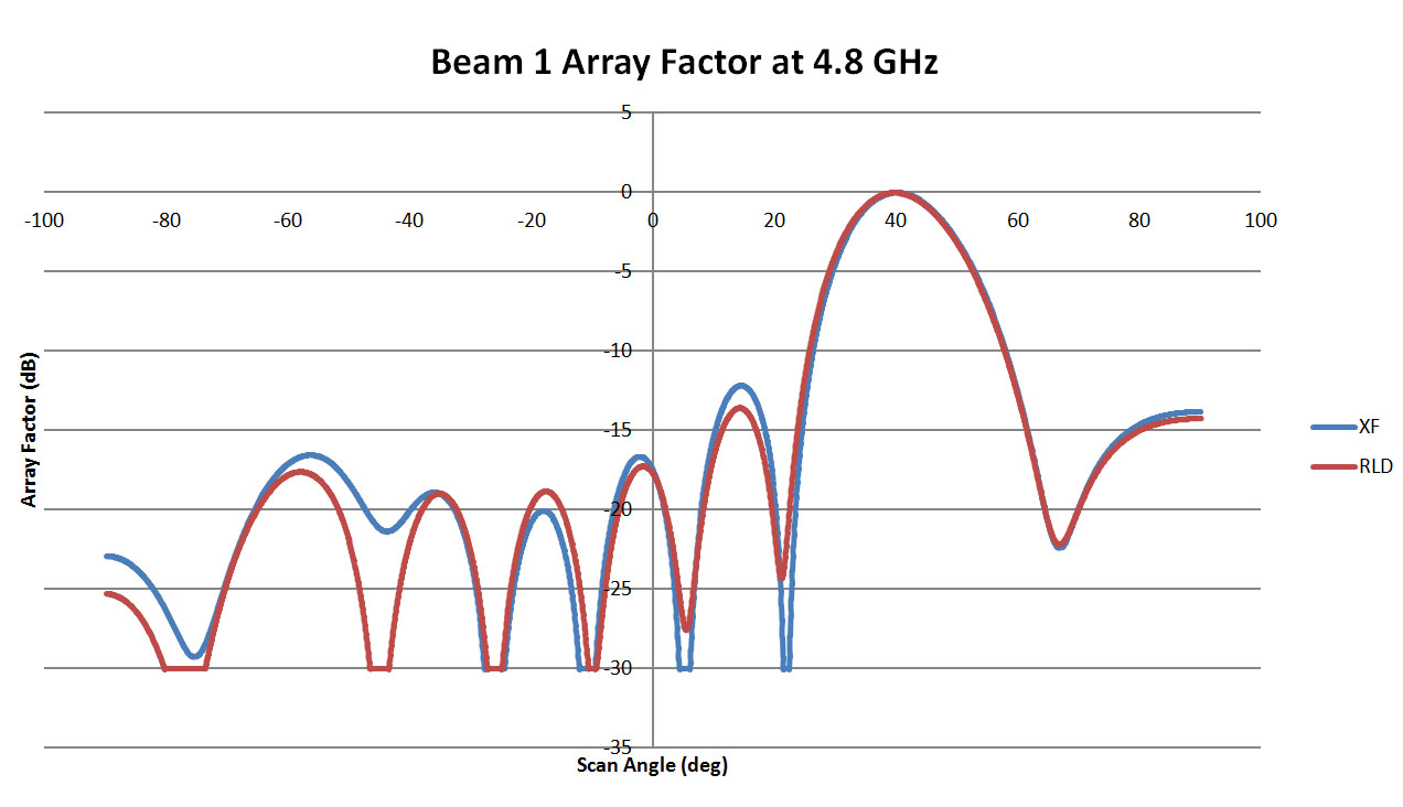 Figure 4: This is a plot of the array pattern for Beam 1 of the 4.8 GHz lens comparing the results from RLD with those from XFdtd. The results are a good match with high correlation between the two plots. The plots for the 9.6, 19.2, and 38.4 GHz lenses are very similar.