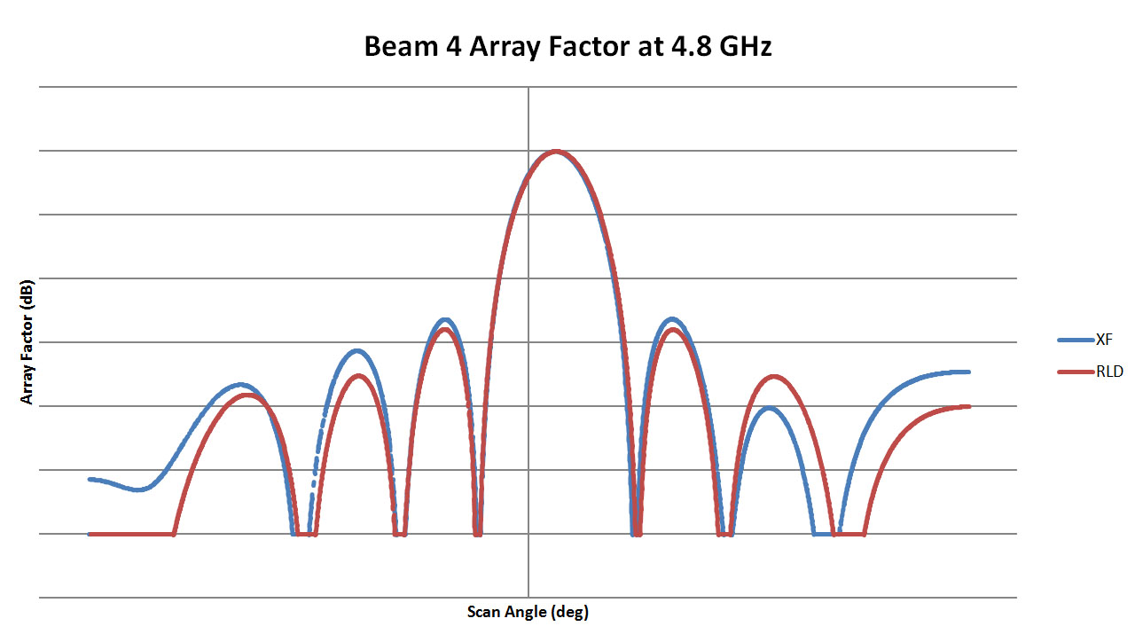 Figure 5: This is a plot of the array pattern for Beam 4 of the 4.8 GHz lens comparing the results from RLD with those from XFdtd. A good match is found with only some slight variation in the side lobe levels. The plots for the 9.6, 19.2, and 38.4 GHz lenses are very similar