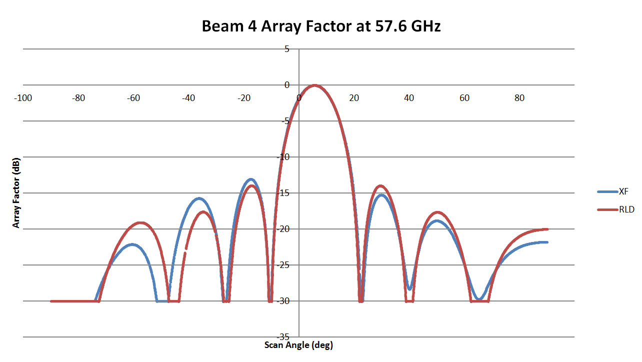 Figure 8: This is a plot of the array pattern for Beam 4 of the 57.6 GHz lens comparing results from RLD with those from XFdtd. The two plots are a good match with high correlation