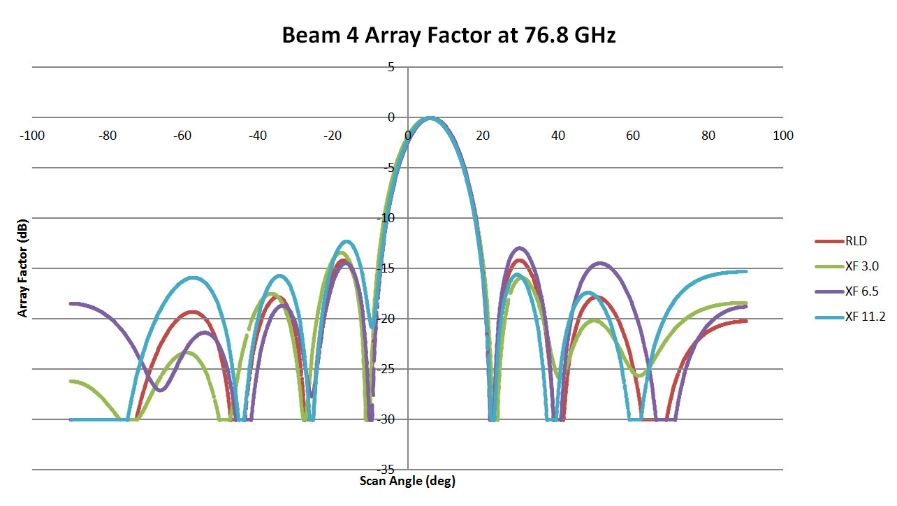 Figure 13: This is a plot of the array pattern for Beam 4 of the three 76.8 GHz lens designs comparing results from RLD and XFdtd. The correlation is slightly lower than in the other cases and from the higher side lobe variation. However, overall the lens performance is still good