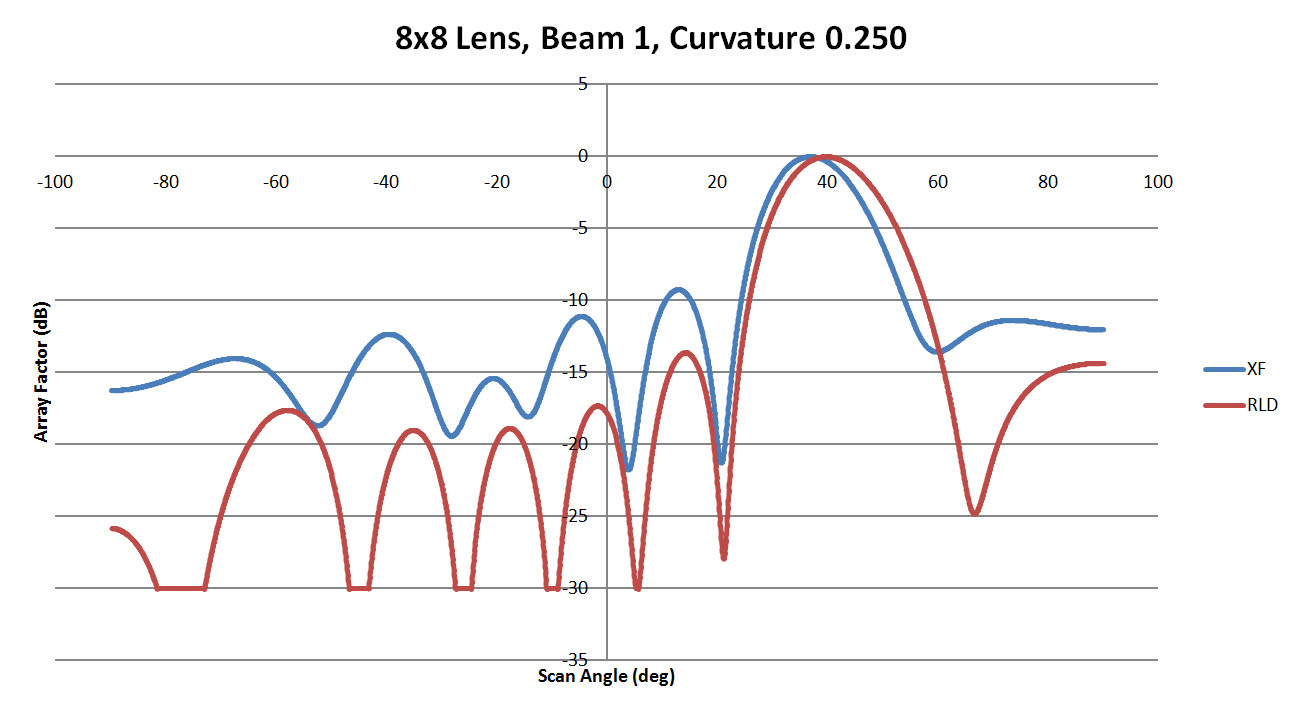 Figure 6: A comparison of beam 1 for the 8x8 lens with a sidewall curvature of 0.25 is shown. The agreement between RLD and XFdtd is marginal with an offset in the main beam and higher side lobe levels for the XFdtd case. This indicates in part that there is some difference in the results based on the sidewall curvature.