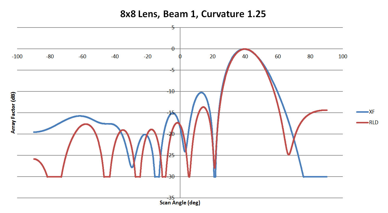 Figure 7: A comparison of beam 1 for the 8x8 lens with a sidewall curvature of 1.25. Here the agreement is better with the main beams matching and the side lobes much reduced.