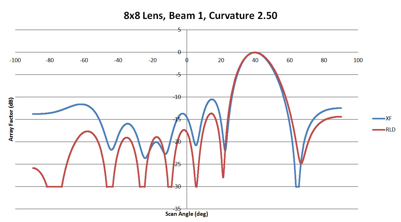 Figure 8: A comparison of beam 1 for the 8x8 lens with a sidewall curvature of 2.50. Here the main beam is a good match and there is general agreement in the side lobes although those generated by XFdtd are higher.