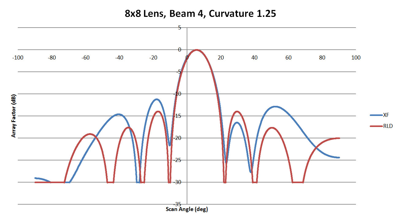 Figure 11: A comparison of beam 4 for the 8x8 lens with a sidewall curvature of 1.25
