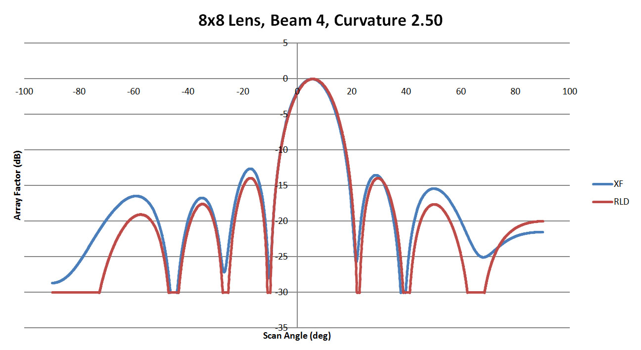 Figure 12: A comparison of beam 4 for the 8x8 lens with a sidewall curvature of 2.50
