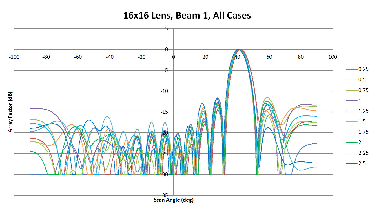 Figure 20: Shown are all the patterns generated for beam 1 by XFdtd for the different sidewall values