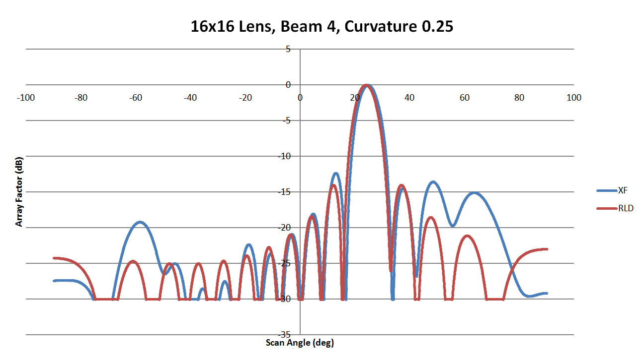 Figure 21: Shown is a comparison of the beam 4 patterns from XFdtd and RLD for a sidewall curvature of 0.25