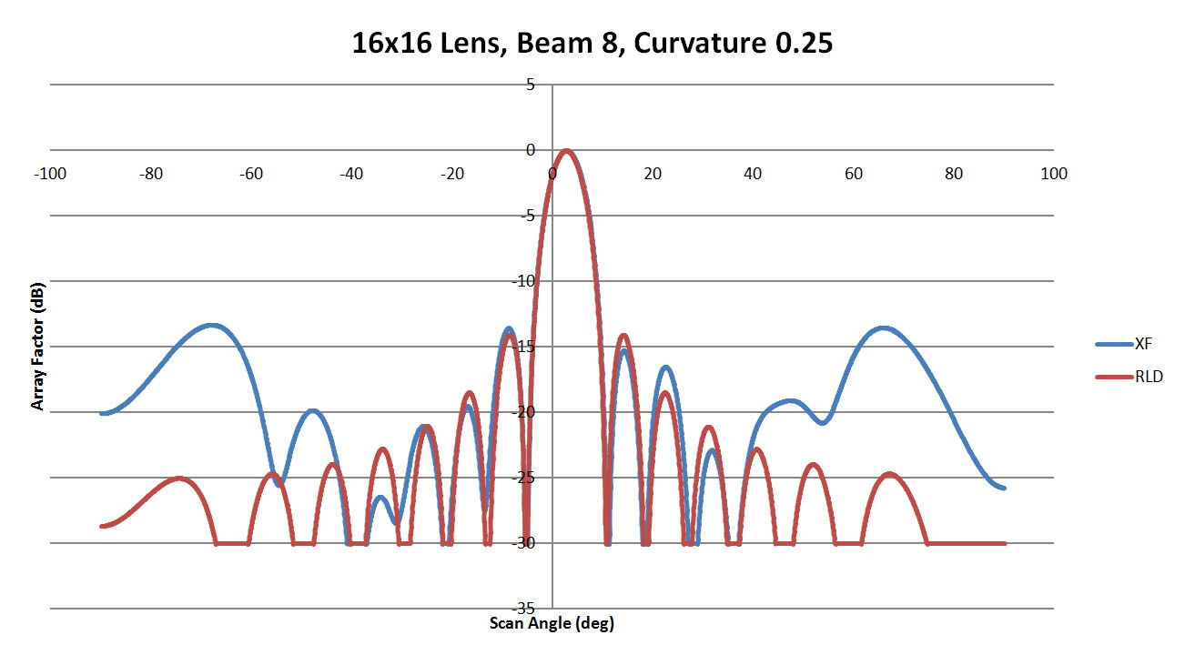 Figure 25: Shown is a comparison of the beam 8 patterns from XFdtd and RLD for a sidewall curvature of 0.25