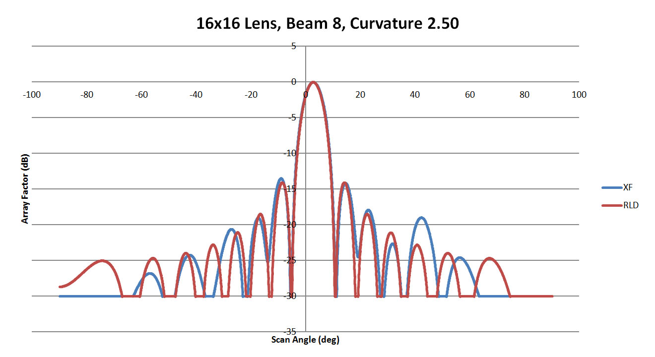 Figure 27: Shown is a comparison of the beam 8 patterns from XFdtd and RLD for a sidewall curvature of 2.5