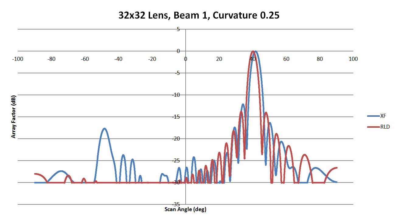 Figure 32: Shown is a comparison of the beam 1 patterns from XFdtd and RLD for a sidewall curvature of 0.25