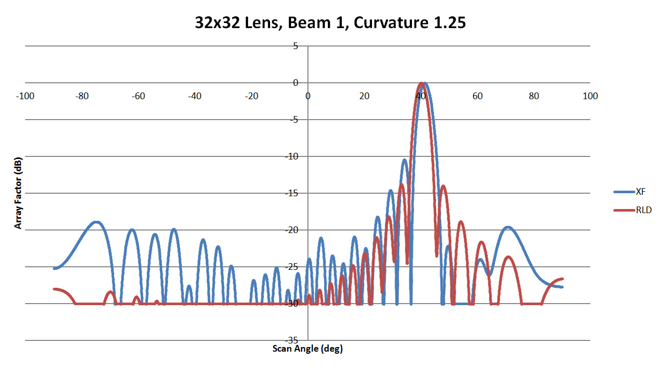 Figure 33: Shown is a comparison of the beam 1 patterns from XFdtd and RLD for a sidewall curvature of 1.25